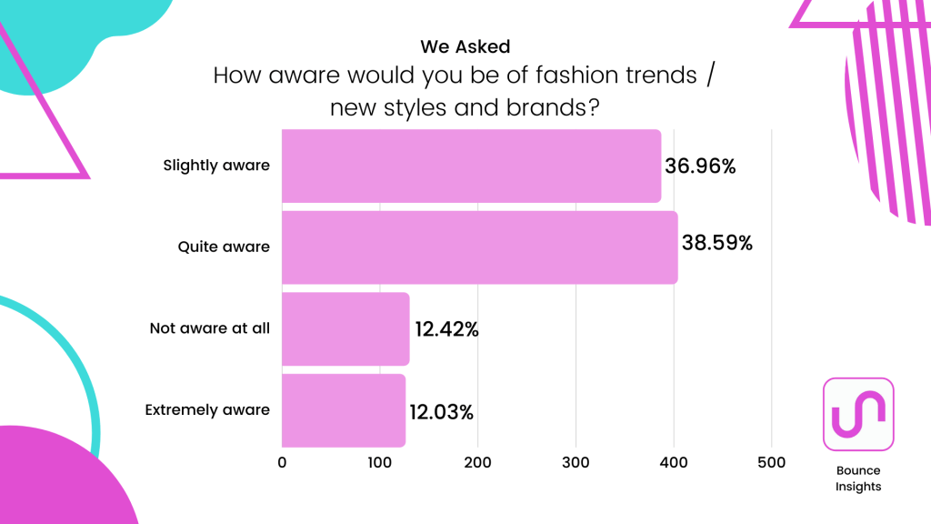 """Row chart of how aware respondents are of fashion trends / new styles and brands, with 38.59% of respondents saying """"quite aware""""."""