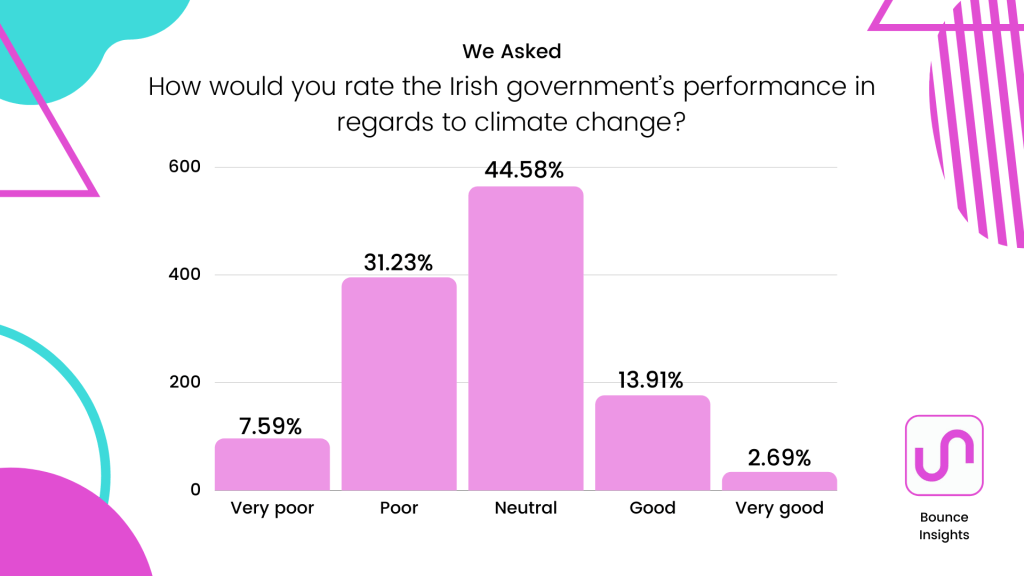 """Bar chart of how respondents would rate the Irish government's performance in regards to climate change, with 44.58% of respondents selecting """"neutral""""."""