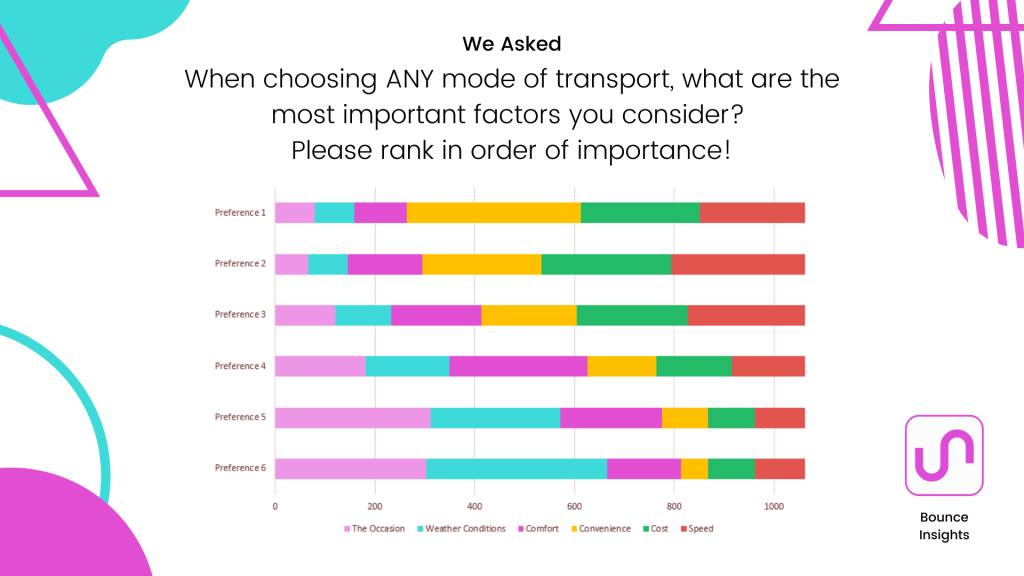 Preference chart of the most important factors when choosing any mode of transport.