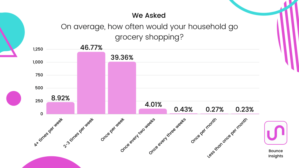 Bar chart of the frequency respondents go grocery shopping, with 46.77% going 2-3 times per week.