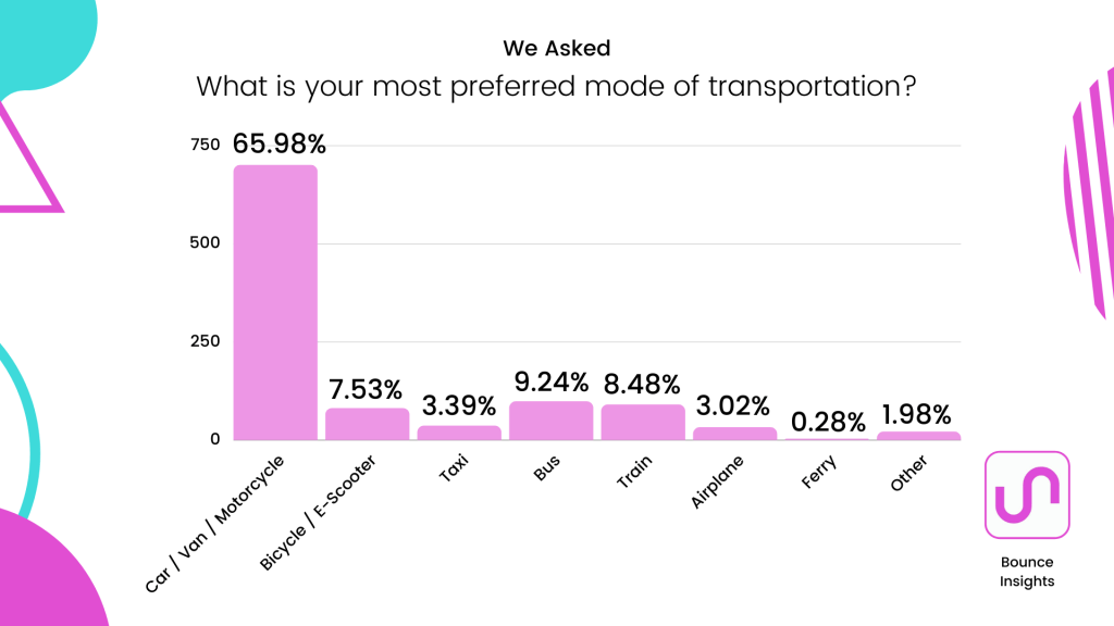 """Bar chart of the most preferred mode of transportion, with 65.98% of respondents selecting """"car / van / motorcycle""""."""