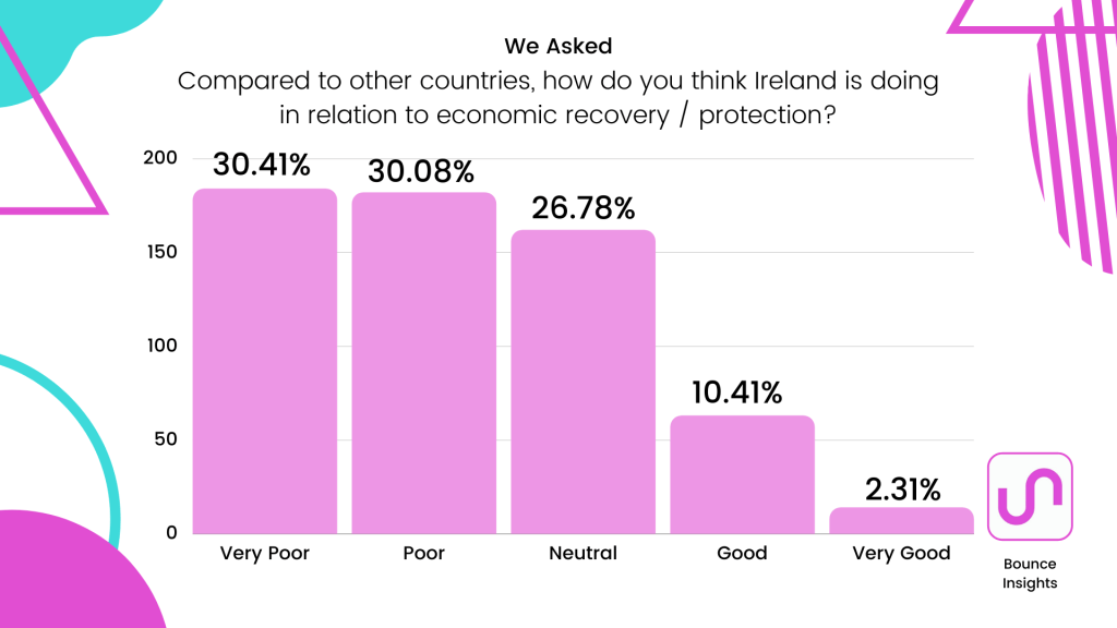 """Bar chart of respondent's view of Ireland's progress in relation to economic recovery / protection compared to other countries, with 30.41% and 30.08% selecting """"very poor"""" and """"poor"""" respectively."""
