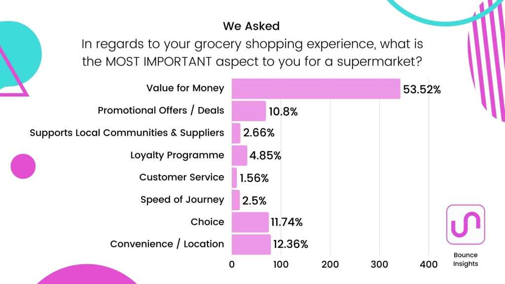 """Row chart of the most important aspect for a supermarket to consumers, with 53.52% selecting """"Value for Money""""."""