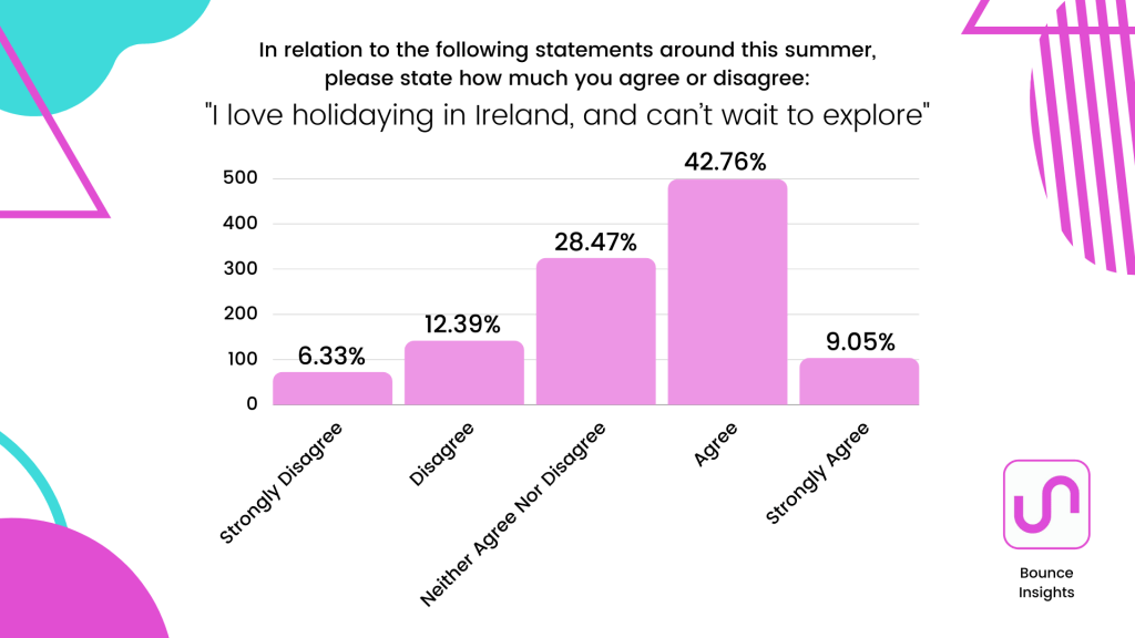 """Bar chart of the level of agreement with the statement """"I love holidaying in Ireland, and can't wait to explore"""", with 42.76% agreeing."""