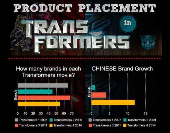 Évolution des placements produits dans Transformers from hollywoodbranded.com