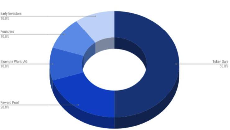 Bluenote token distribution