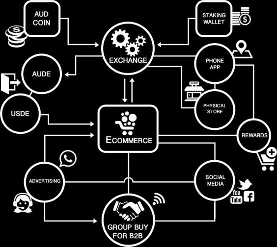 Aussie Digital Ecosystem