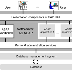 Sap Erp Architecture Diagram Electrical Wiring Software Free Download Компьютерный язык Abap 4 Development Tools For