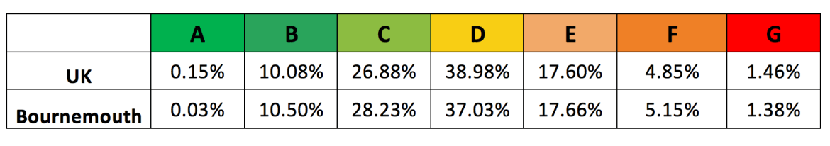 EPC ratings for Bournemouth properties compared to national properties