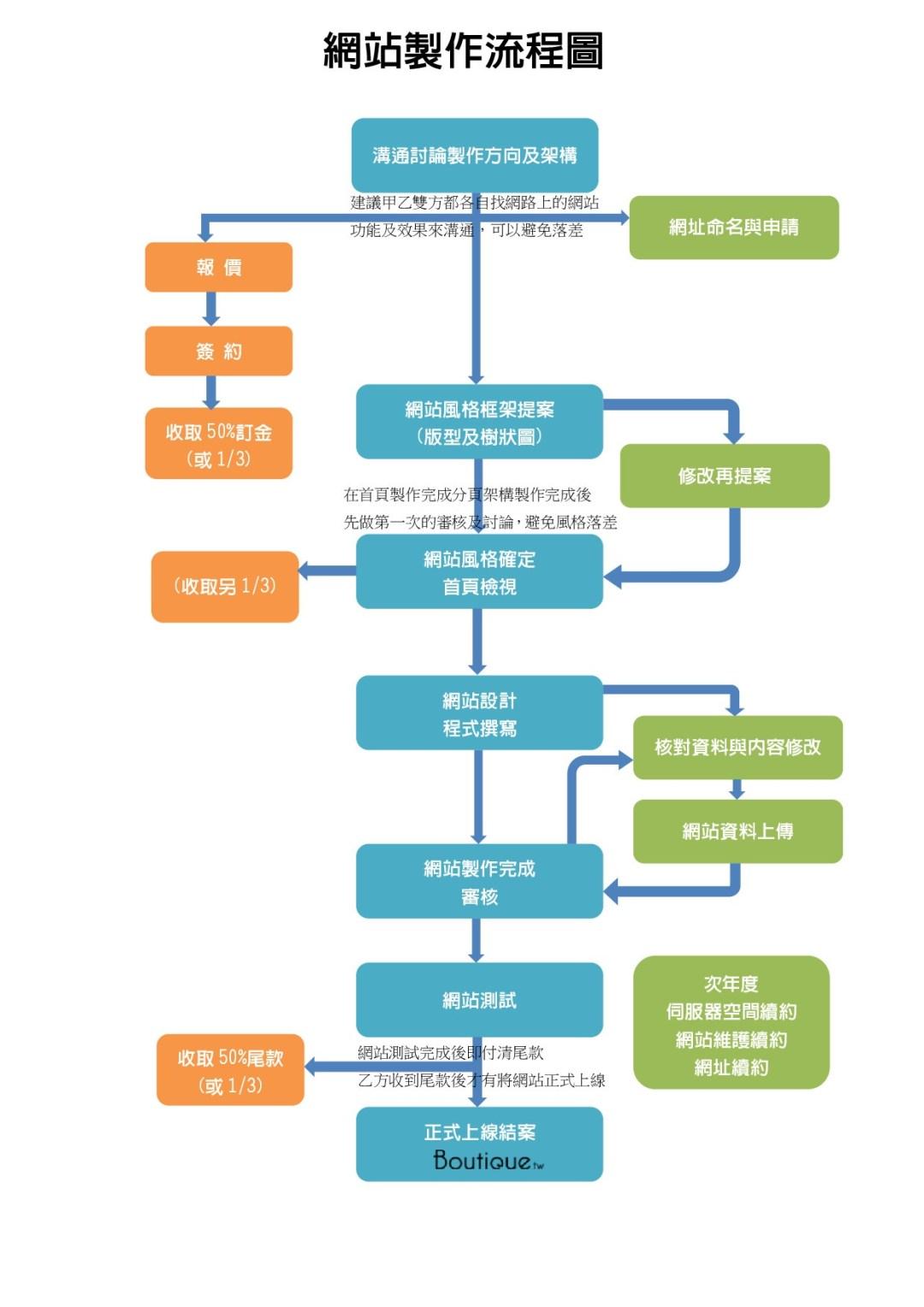網站製作流程圖
