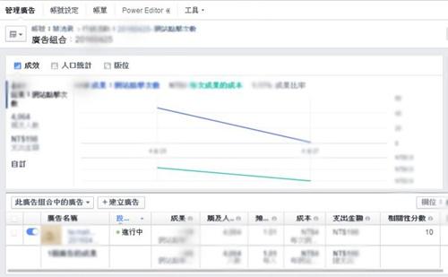 相關性分數3 Facebook廣告數據─什麼是相關性分數?