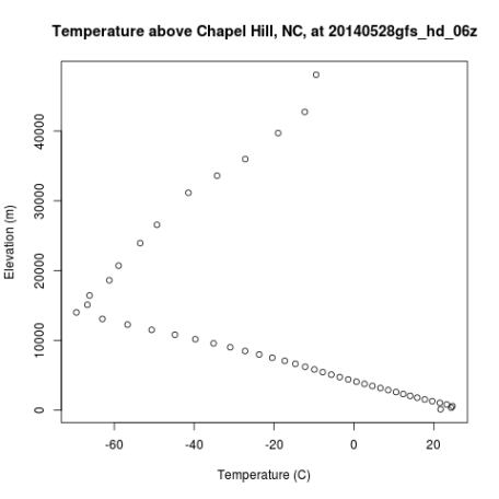 Temperature profile of troposphere and stratosphere above Chapel Hill, NC, on May 28.