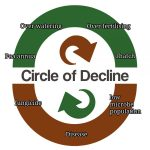 Breaking into the Circle of Decline