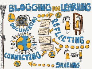 blogging-for-learning