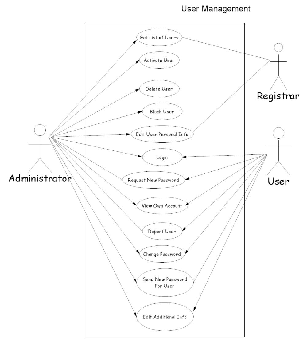medium resolution of user management use case