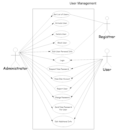 small resolution of user management use case
