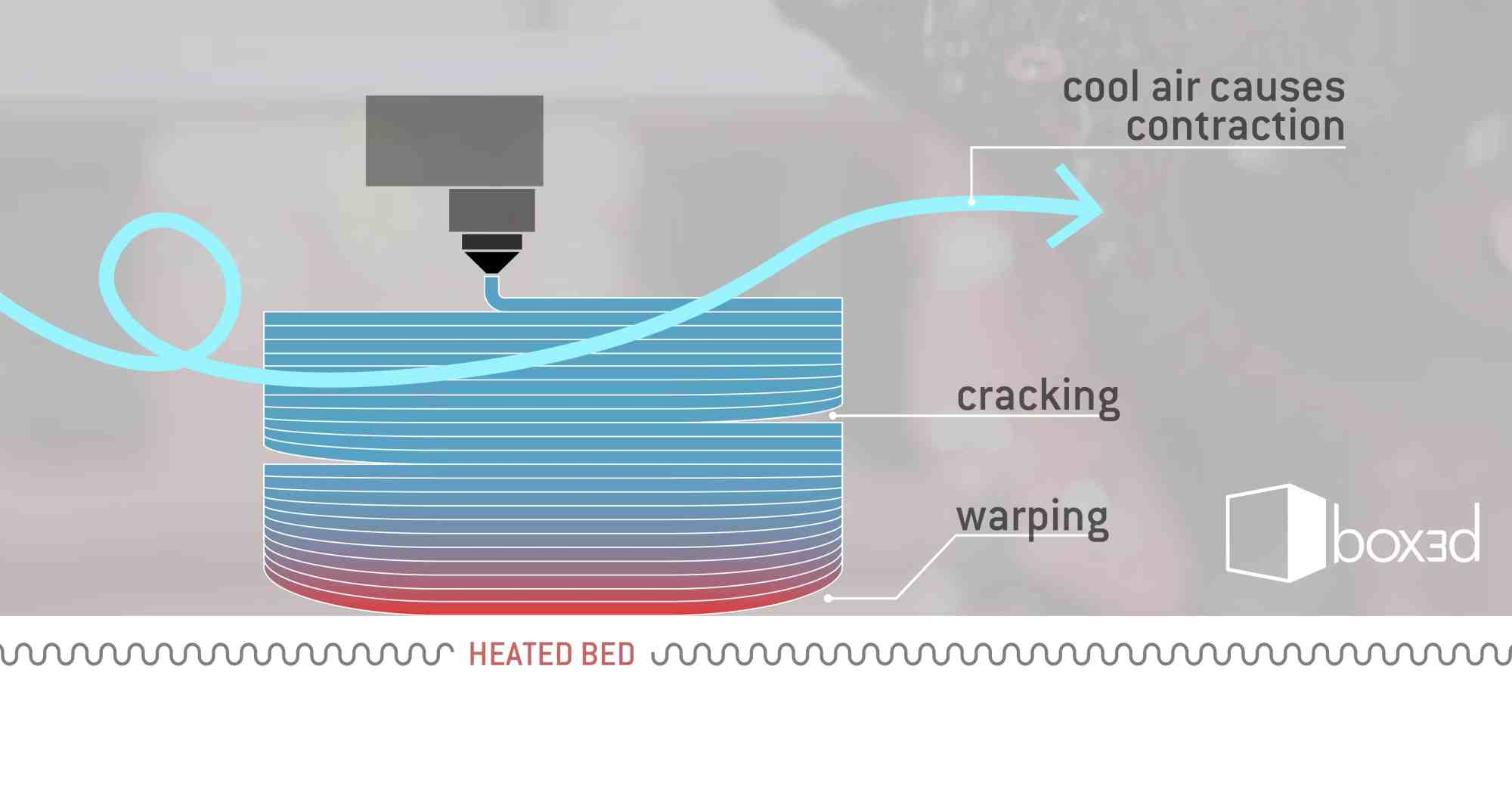 hight resolution of warping and cracking with closed environment fdm3d printers