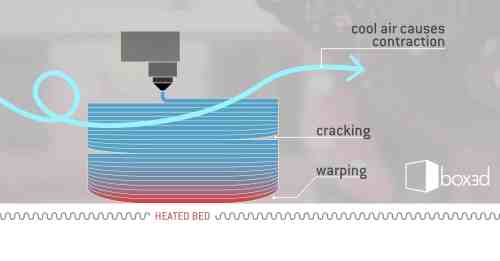 small resolution of warping and cracking with closed environment fdm3d printers