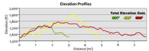 Ragnar Elevation