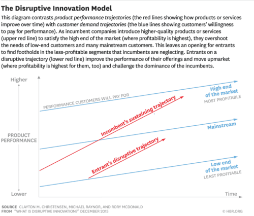 The disruptive innovation moder