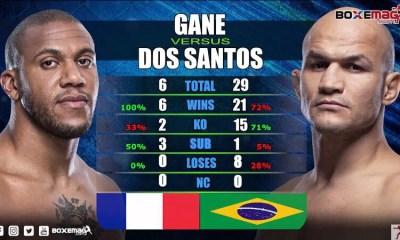 Gane vs Dos Santos - Les statistiques des combattants en Vidéo
