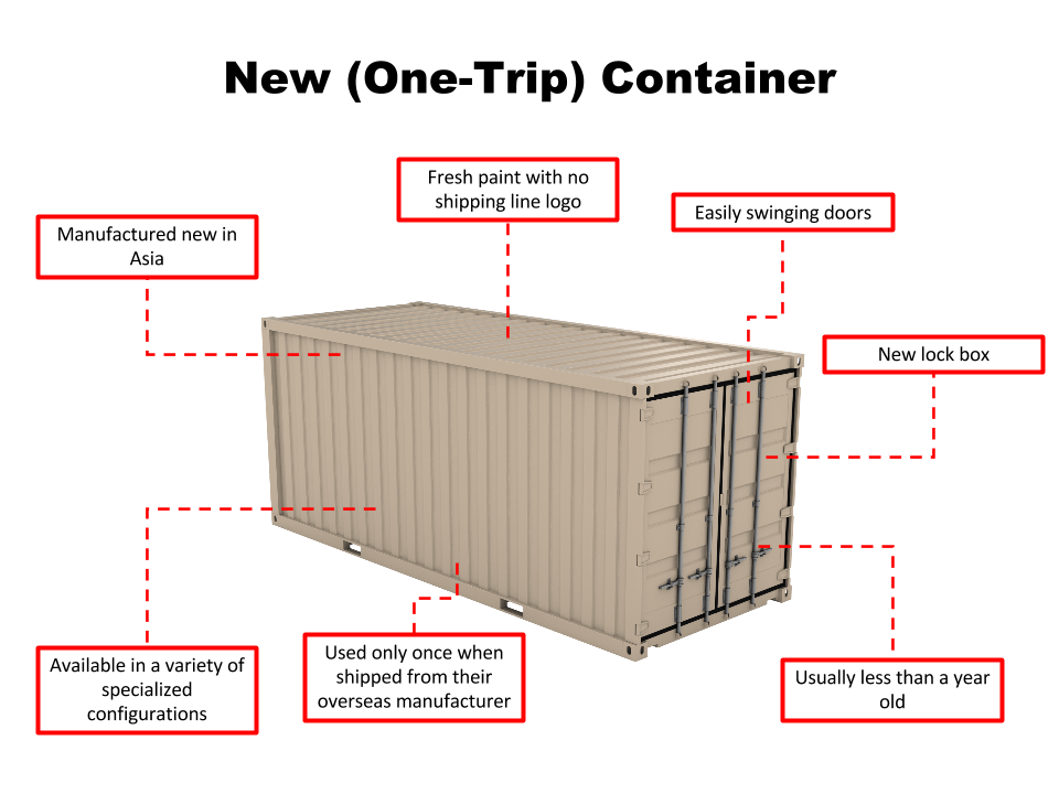 Container Conditions Explained_New_One Tripper