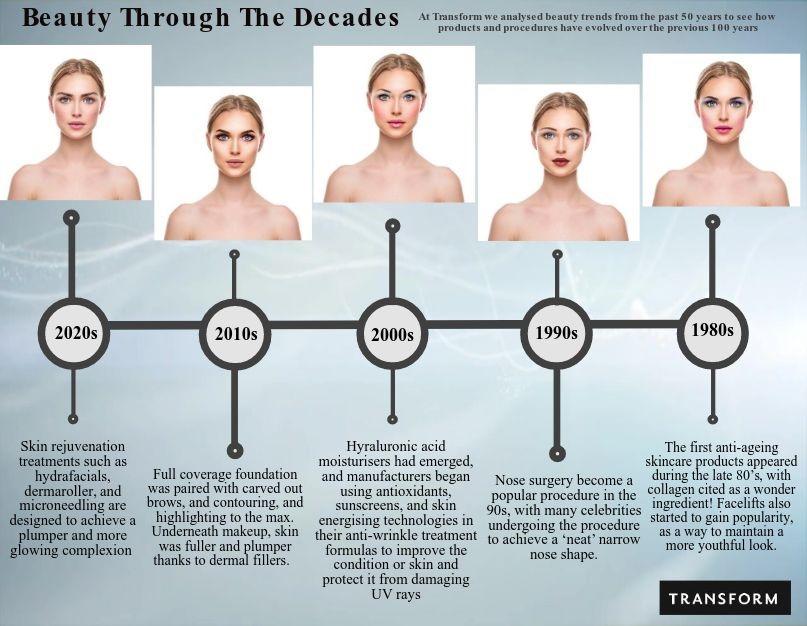 Beauty through the decades