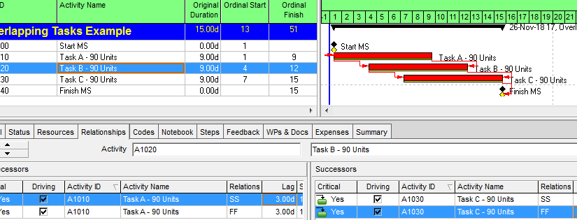Overlapping Tasks in Project Schedules
