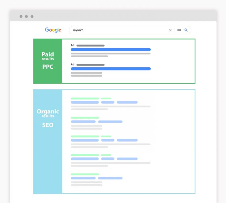 The image shows where the paid search results are located on the google website - illustrative image