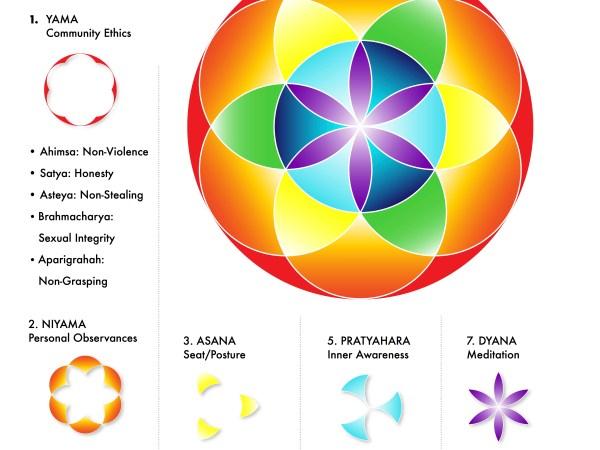 8 Limbs of Yoga Poster Infographic Yoga Sutras Patanjali