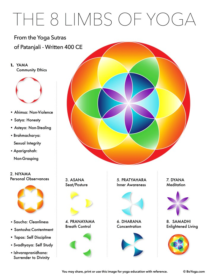 8 Limbs of Yoga Poster Infographic Yoga Sutras Patanjali
