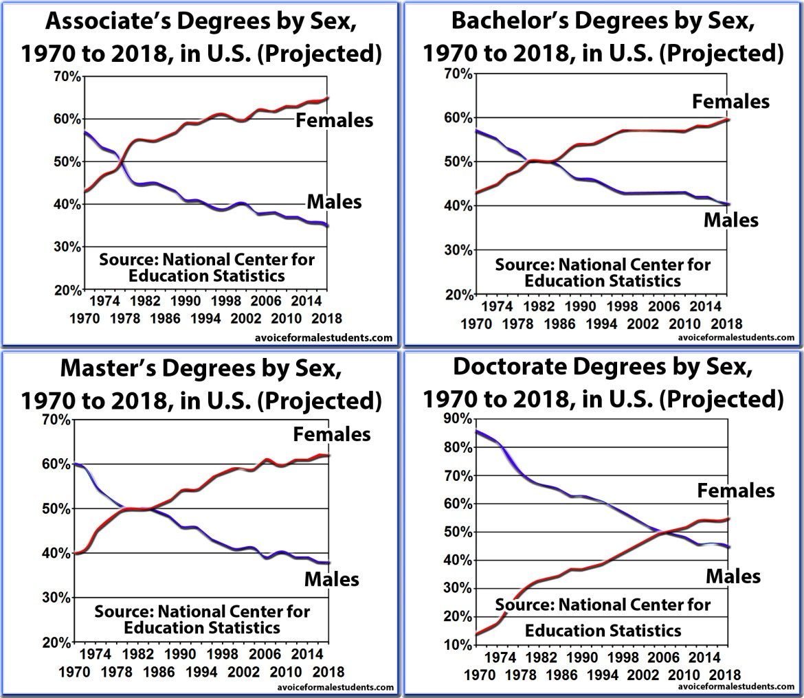 Four Graduation Rates, Degrees, Associates, Bachelors, Masters, Doctorate, by Sex and Percentage, United States (new version)