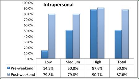 EQ intrapersonal chart