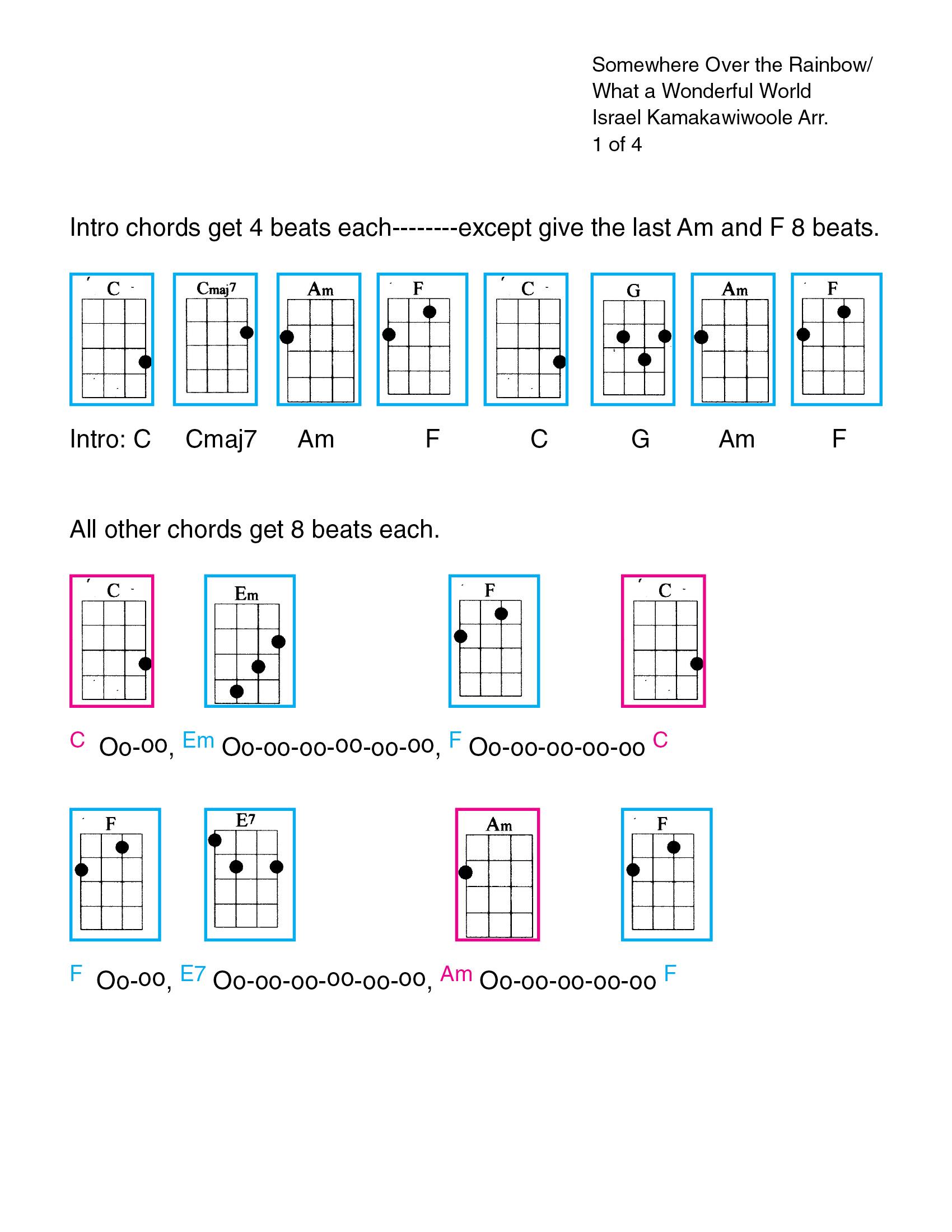 How To Play Over The Rainbow On Ukulele : rainbow, ukulele, Rainbow/Wonderful, World, Kamakawiwo'ole, Style, Bozeman, Ukulele, Cabaret