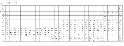 golden ratio and numbers in DNA- CODEX BIOGENESIS: les 13