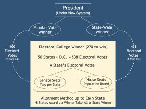 Chapter 13: Presidency & Electoral College Process