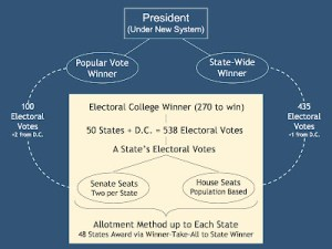 Stable And Fair Electoral Plan: The SAFE Plan