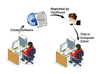 proses host to host