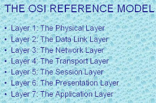 Network diagram osi reference model network diagram osi reference model ccuart Gallery