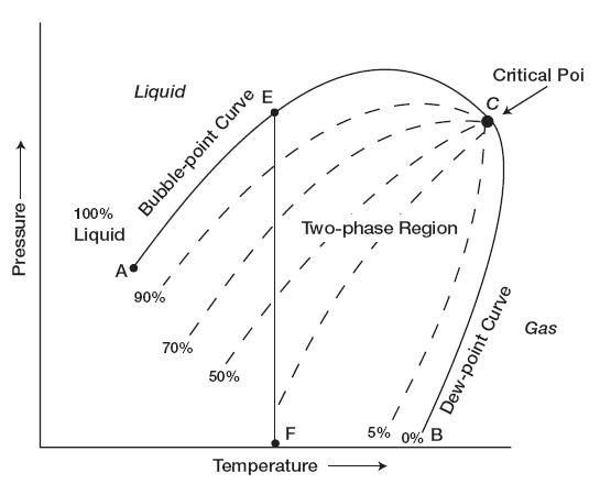 Petroleum Engineering: Pressure-Temperature Diagram