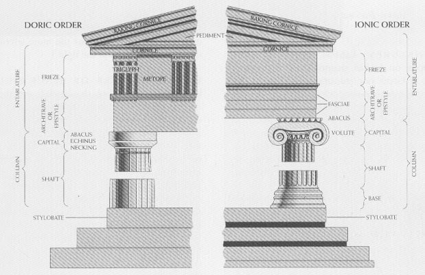 Miseducated Notes Notes on Ancient Greek Architecture