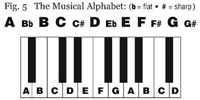 Free Guitar Class: 2:1 The Musical Alphabet
