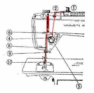 manuel instrucciones sigma 2000 ns costura para