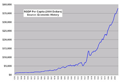 Captain Capitalism Real GDP Per Capita 1790 to Present