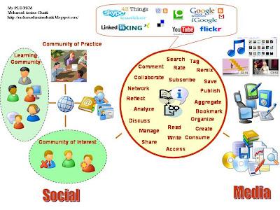 external image My+PLE+PKM.jpg