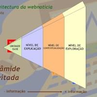 Texto na web - a pirâmide deitada