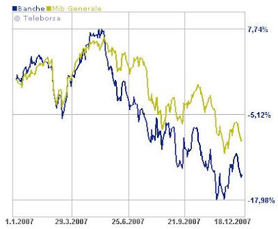 d3a0a36b87 tassi d'interesse | l'Investitore Accorto