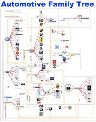 Auto Family Tree