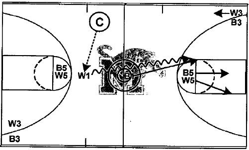 X's & O's of Basketball: Memphis Blood Drills for Dribble