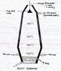 manojsir-science blog: METALS - III : LONG ANSWERS